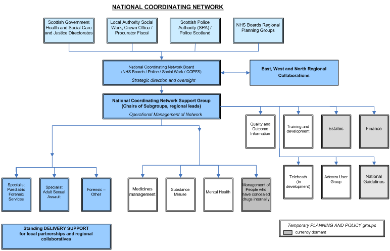 Network Structure Diagram Police Care
